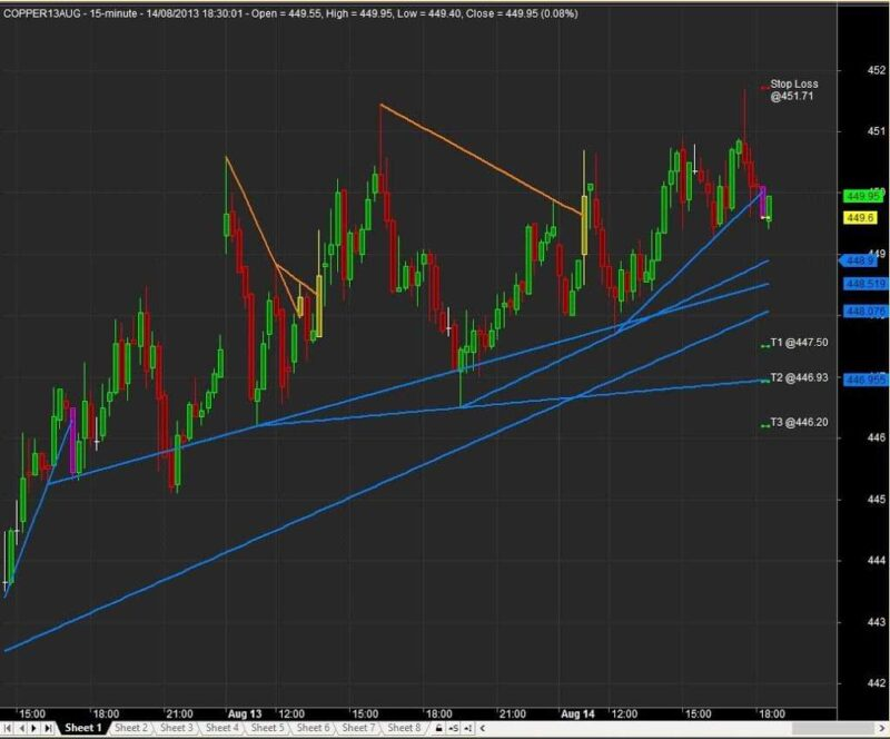 Commodity trading system afl